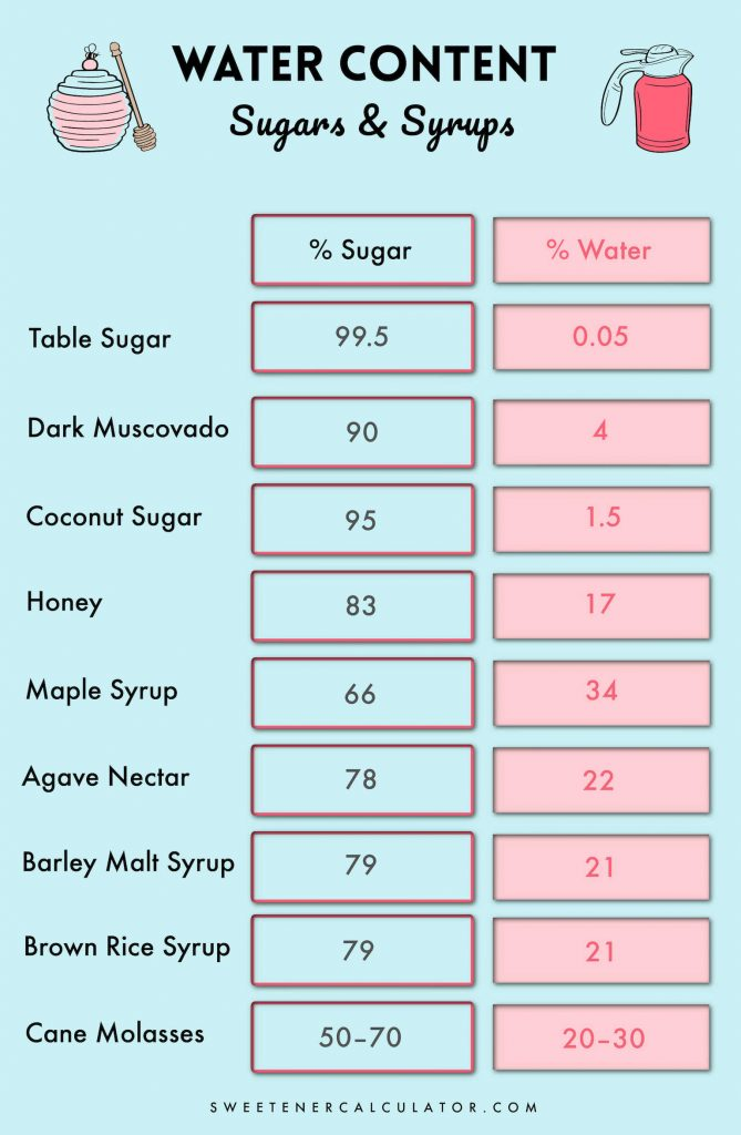 Chart showing the average amount of sugar and water in common sweeteners