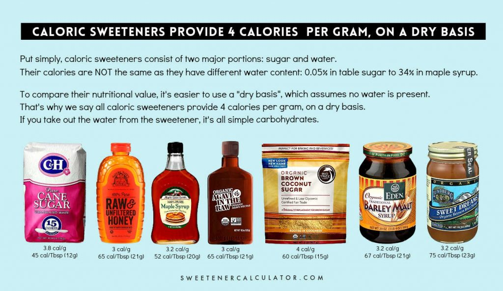 Sugars and syrups are called caloric sweeteners