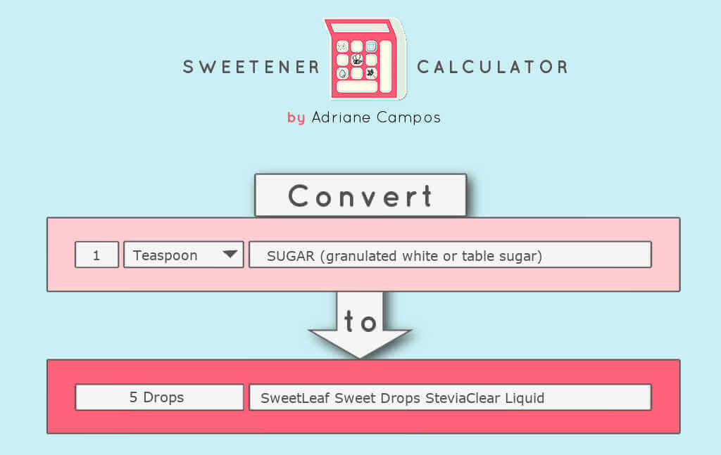 The Sweetener Calculator is an easy way to convert one sweetener to another. Enter the amount of one sweetener (teaspoon, tablespoons, cups, grams, drops, squeezes, milliliters), and it will give you how much of another has the same sweetness level.